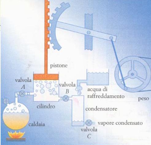 Schema macchina a vapore watt fare di una mosca for Videocitofono urmet domus schema